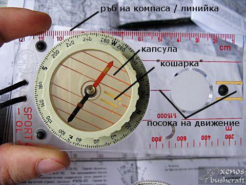 Магнитна деклинация - Устройство на компаса