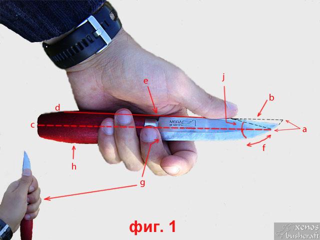 Ножът за Бушкрафт - фиг.1