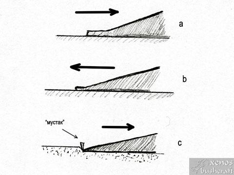 Заточване на нож - Образуване, и премахване на мустака