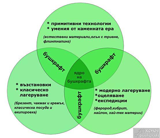 defining_bushcraft_diagram.jpg