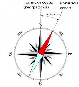 magnetic_declination-scheme
